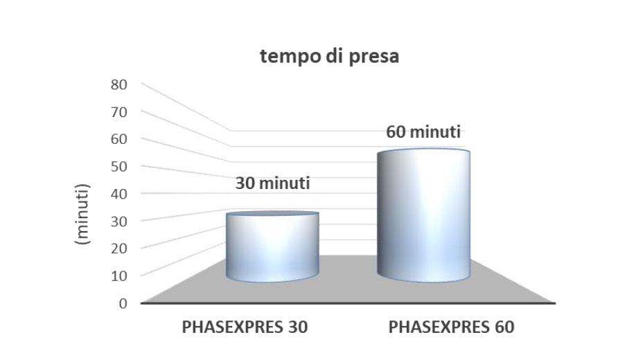 PHASEXPRESS - Malta rapida da riempimento, stuccatura e riparazione - tempo di presa